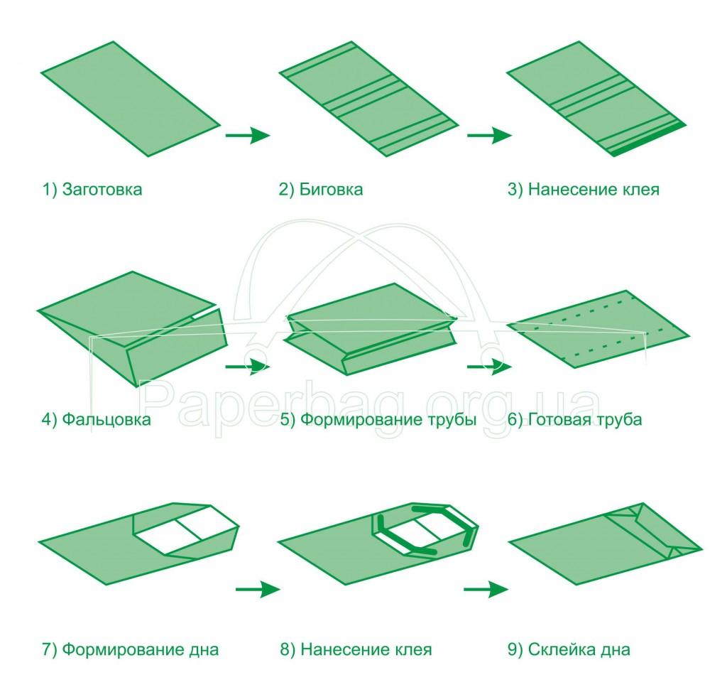 Как сделать пакет из крафт бумаги своими